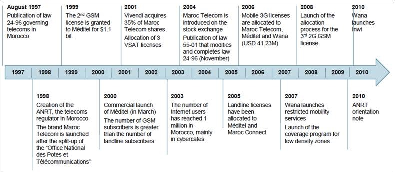 Main stages in the Moroccan telecom market, 1997-2010