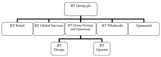 BT's Functional Restructuring