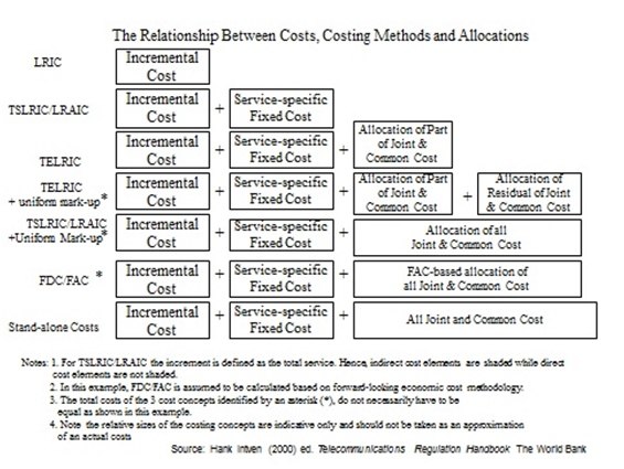 The Relationship Between Costs, Costing Methods and Allocations