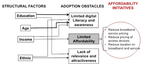 Affordability Policy Initiatives in Residential Broadband