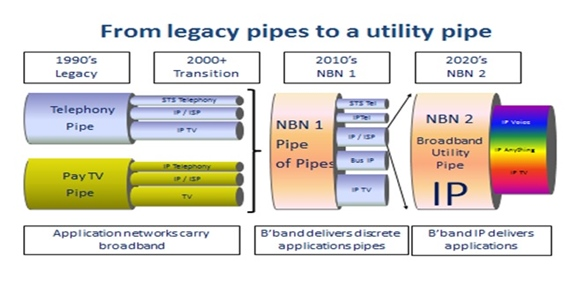 From Legacy Pipes to a Utility Pipe
