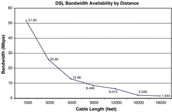 DSL Bandwidth Availability by Distance