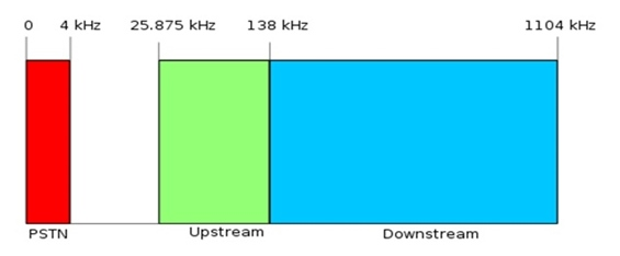 Asymetric Digital Subscriber Line Bandwidth Allocation