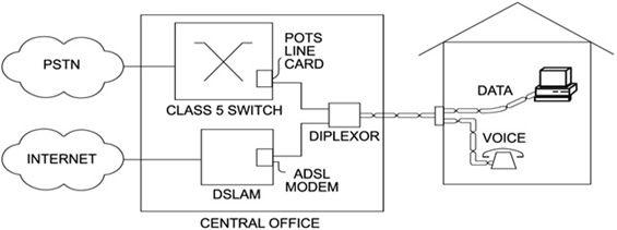 DSL Network Configuration at Telephone Company Premises