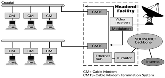 Cable Modem Configuration on Operator Premises