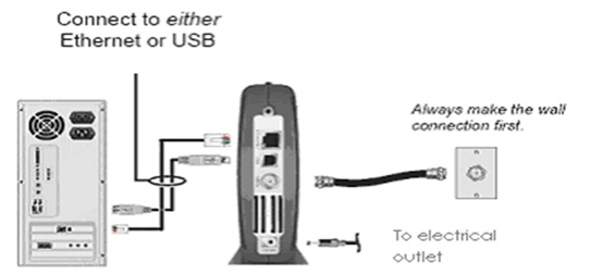 Cable Modem Configuration on User Premises