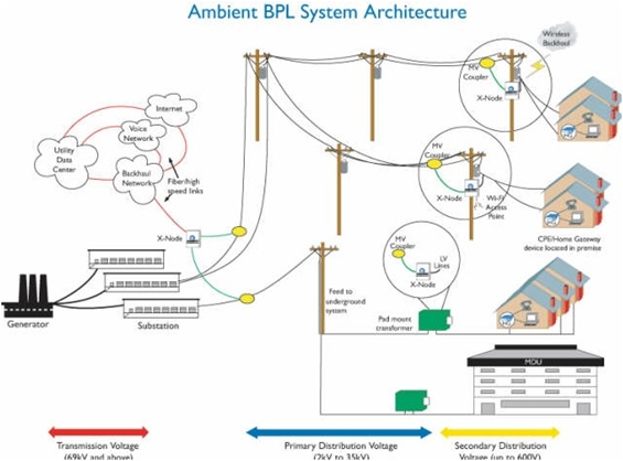 Ambient BPL System Architecture
