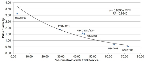 Correlation between Fixed Broadband (FBB) Penetration and Price Elasticity