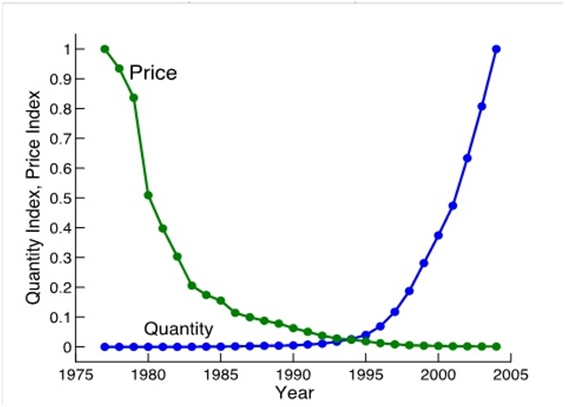 Price and quantity Indices for Personal Comptures (1977-2004)