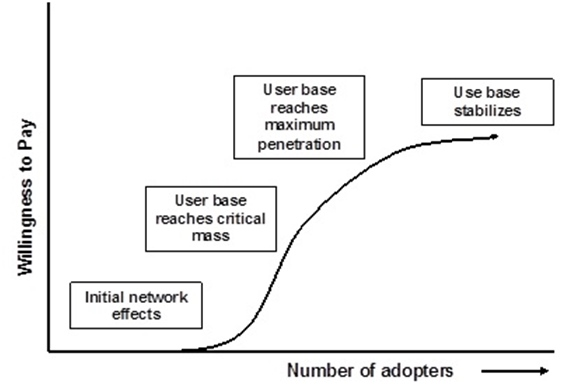 Network Effects Growth