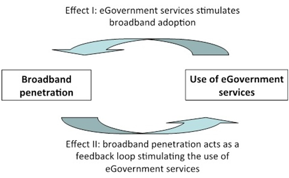 Interrelationship between Broadband and e-Government Services