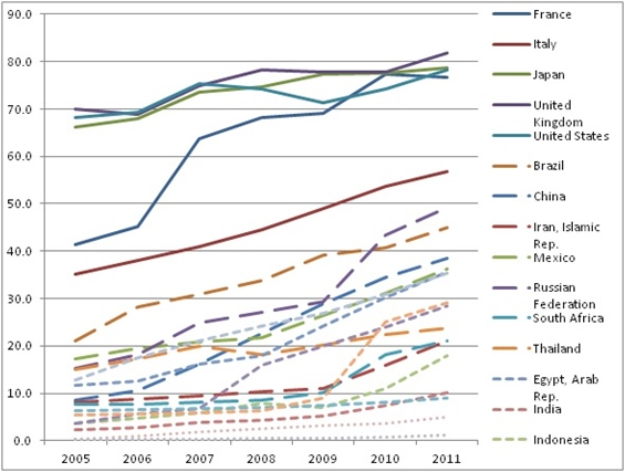 Internet users per 100 people in countries with population over 50 million 2005-2011