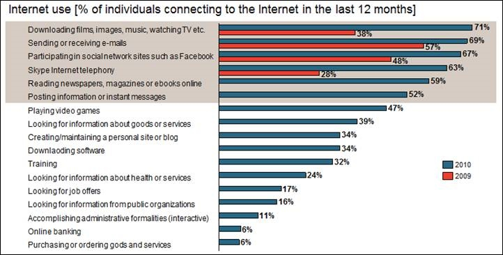 Internet uses, Morocco, 2010
