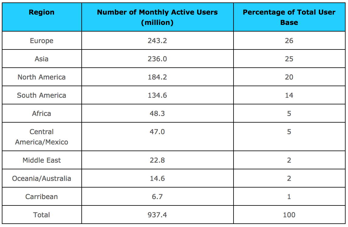 Facebook: Breakdown of User Base by Country