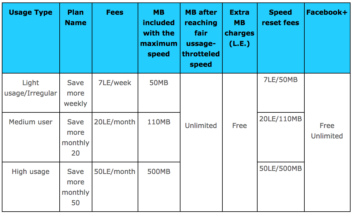Etisalat Egypt: Facebook+ offer for prepaid customers