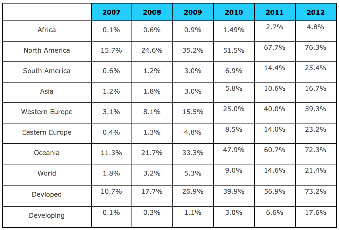World: Penetration of Mobile Broadband (2007-2012)