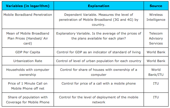 Variables for the economic estimation of the mobile broadband price elasticity model