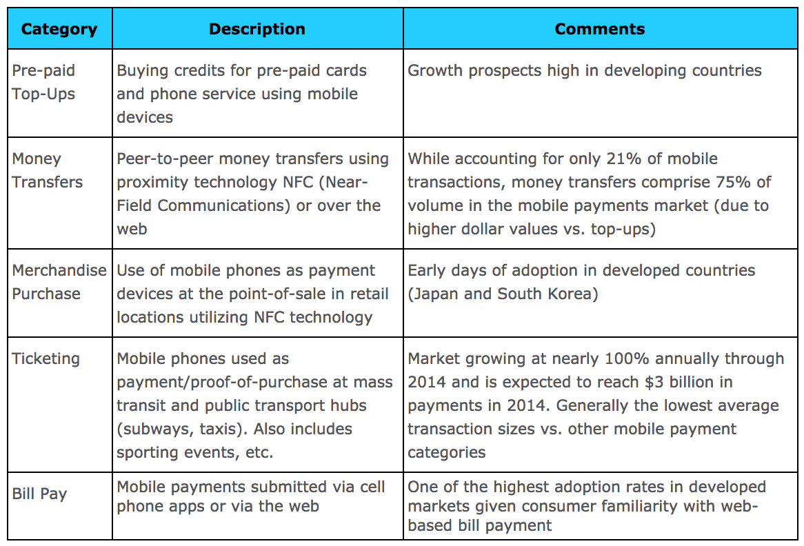 Categories of Transactions in Mobile Payments
