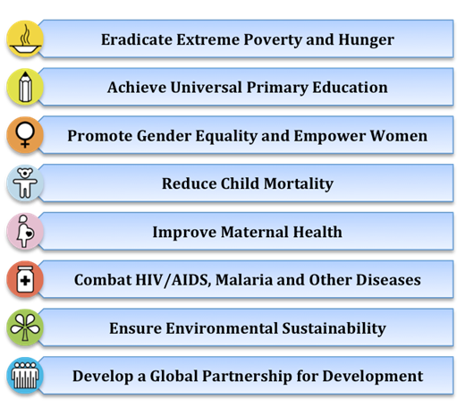 The 8 Millennium Development Goals (MDGs)