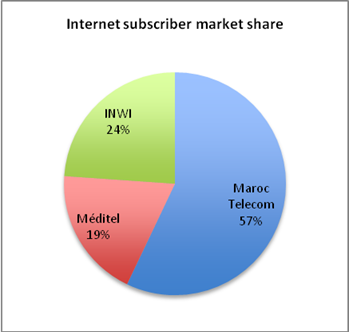Internet market shares, June 2011